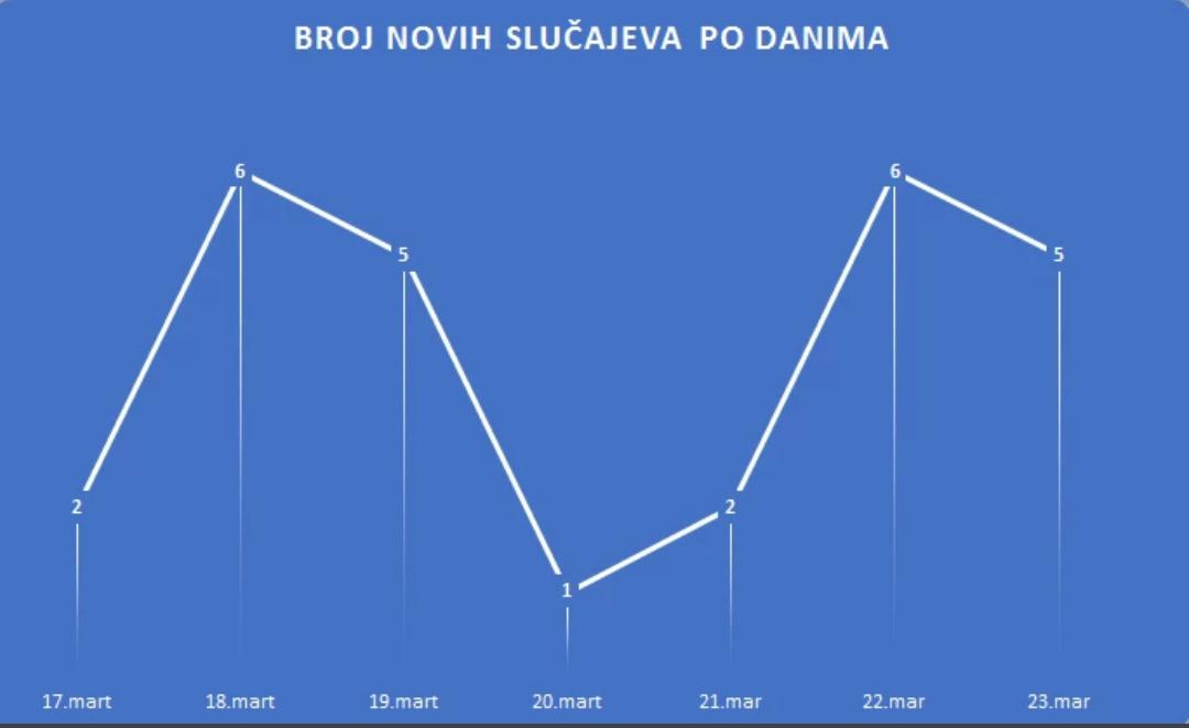 U Crnoj Gori pet novozaraženih koronavirusom, ukupno 27