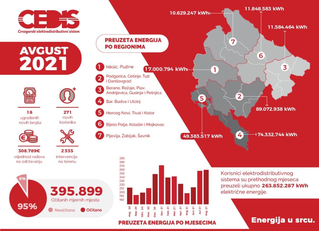 PREUZETO 25 ODSTO VIŠE ELEKTRIČNE ENERGIJE U ODNOSU NA AVGUST PROŠLE GODINE